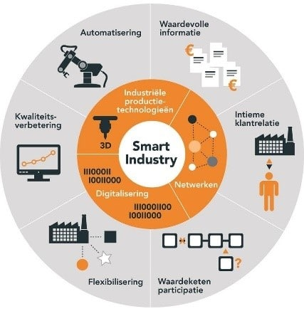 ShipitSmarter - Smart Industry